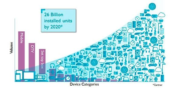 Gartner connected devices