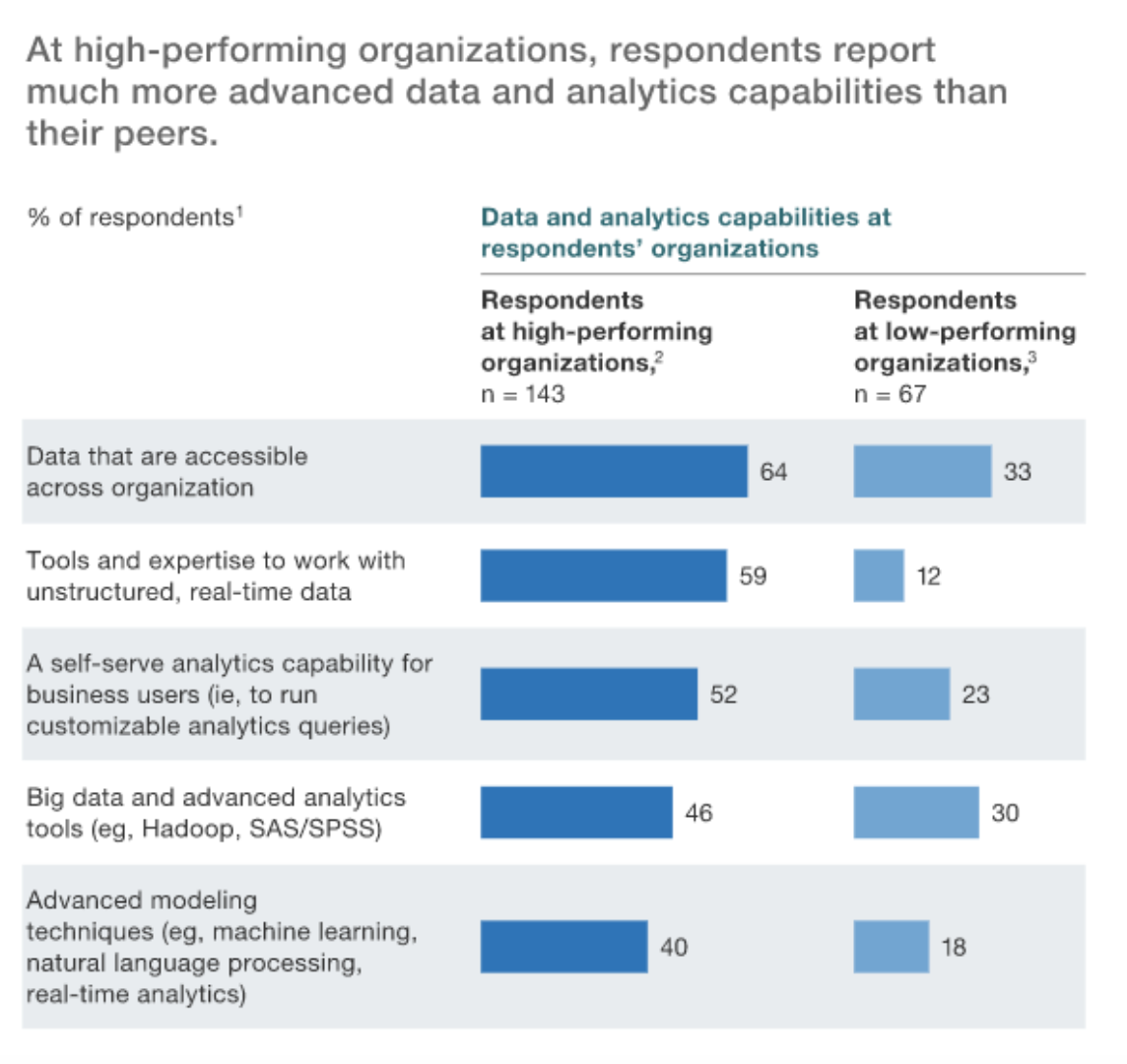 High Performing Organizations Analytics