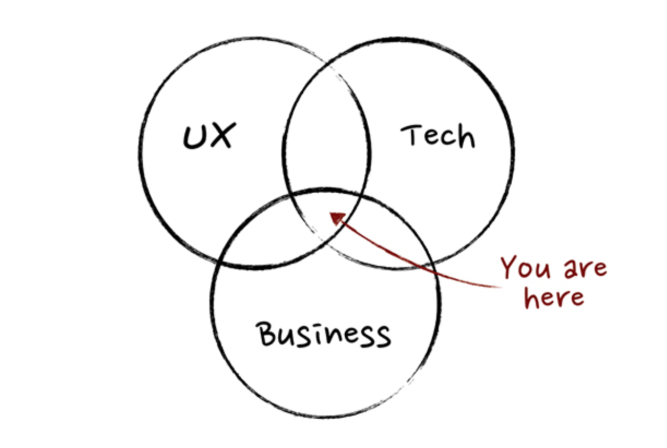 Product Manager Intersection