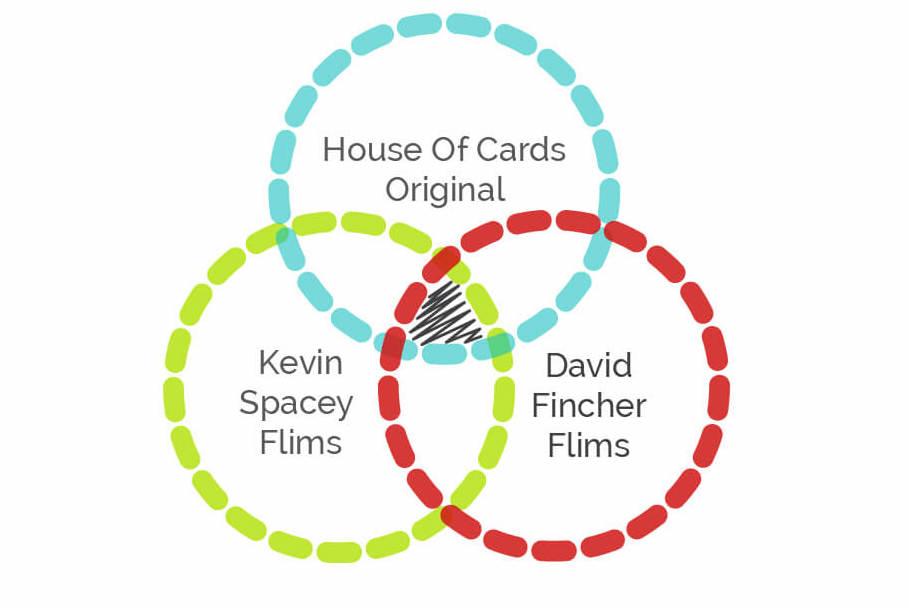 Netflix Venn Diagram