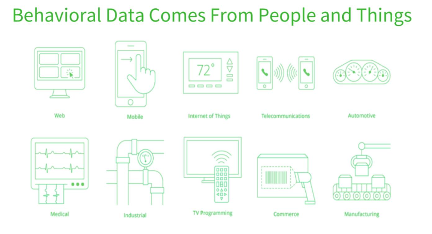 Behavioral Data People Things