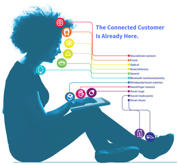 Connected Customer Behavioral Sensors