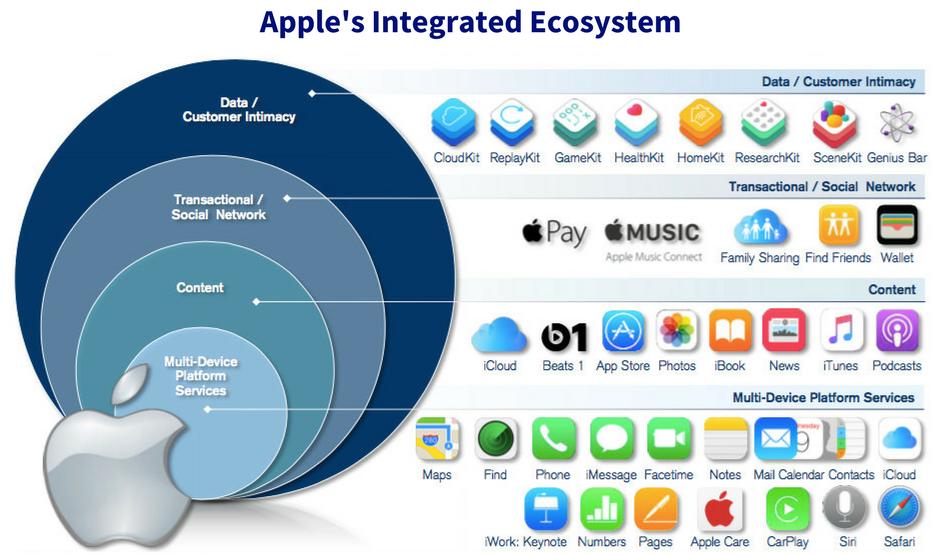 Apple Integrated Ecosystem