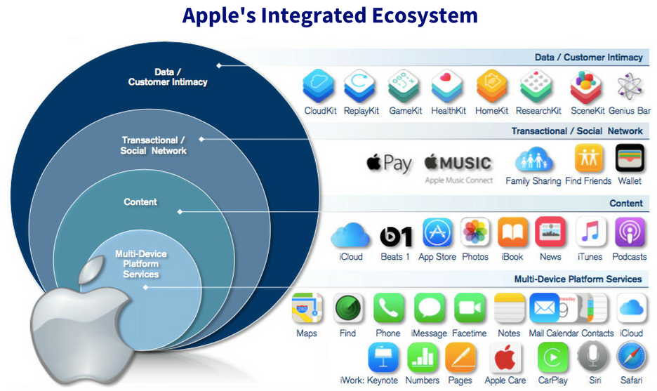 Apple Integrated Ecosystem