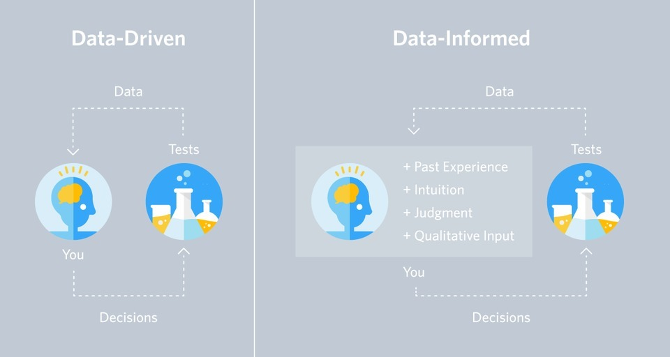 Data-Informed Decisions