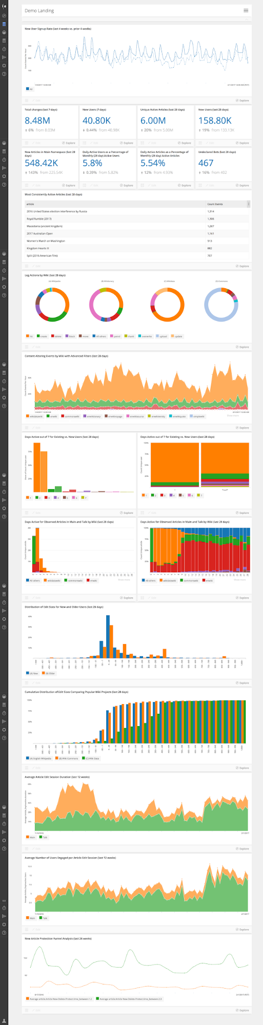 Living Dashboards