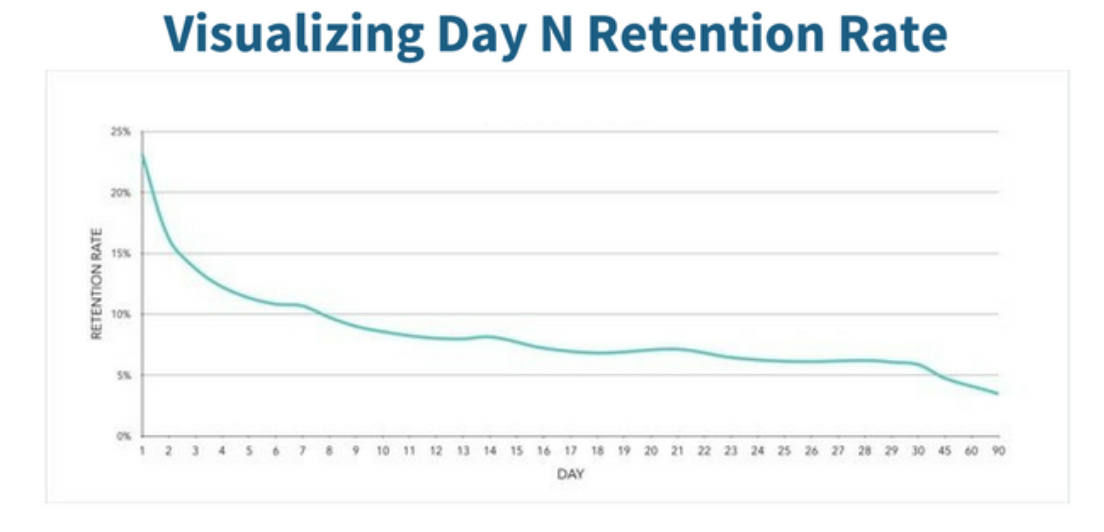 Retention Rate Visualization