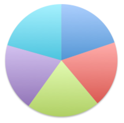 Pie Chart About Same