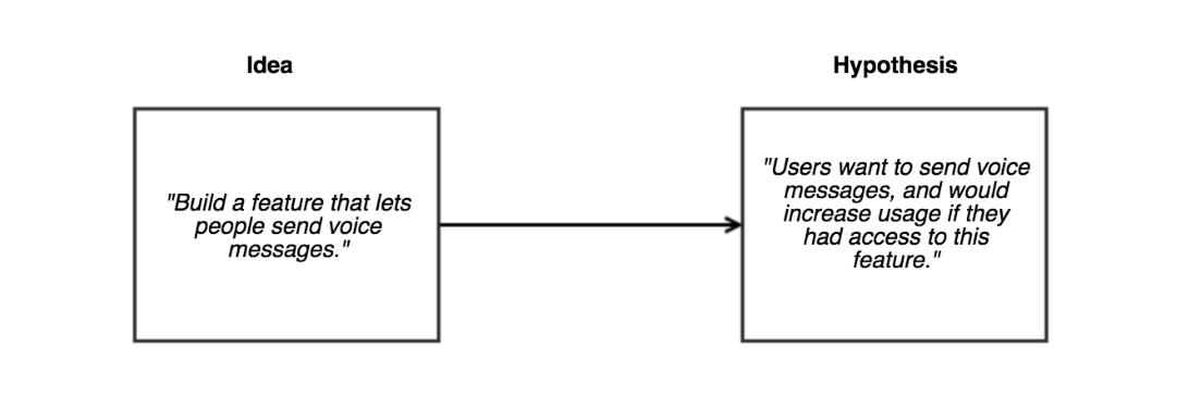 Problem Hypothesis