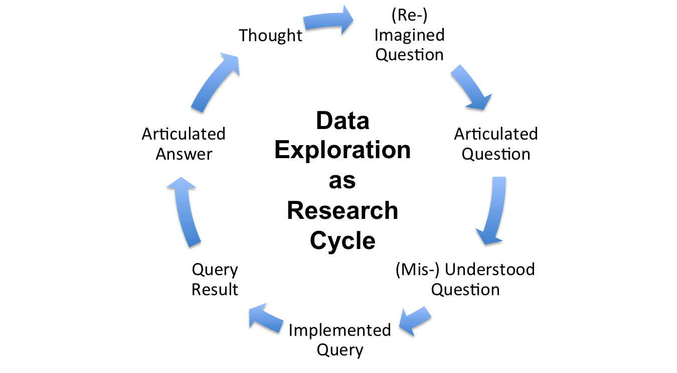 Data Exploration Process: Circular Research Cycle Picture: (Re-)Imagined Question, Articulated Question, Understood Question, Implemented Query, Query Result, Articulated Answer, Thought