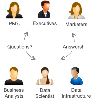 All participants of a data-informed company are helped by self-service analytics, including data scientists, product managers, marketing, business users, data infrastructure. Interana provides behavioral analytics of event data at scale, as self-service for data-inquisitive employees.